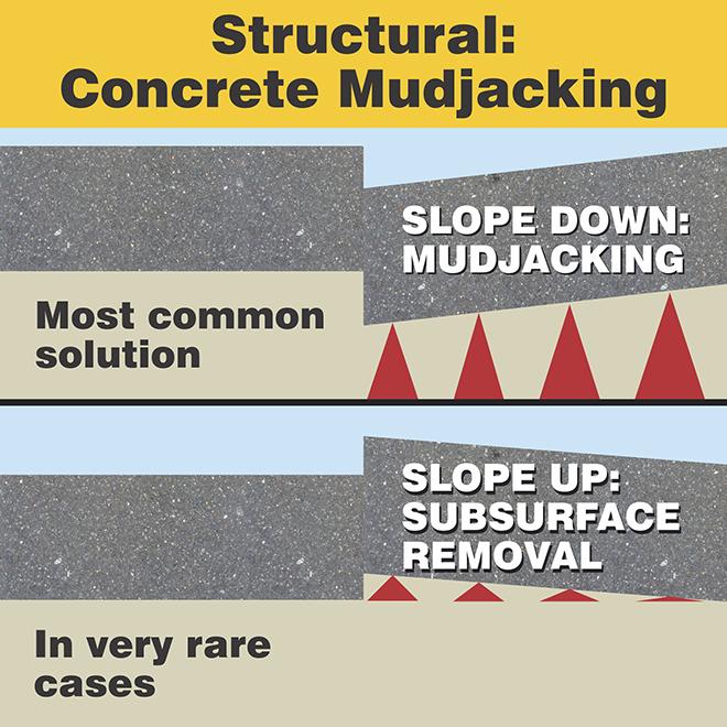 Concrete leveling: Mudjacking
