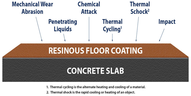 Resinous Flooring