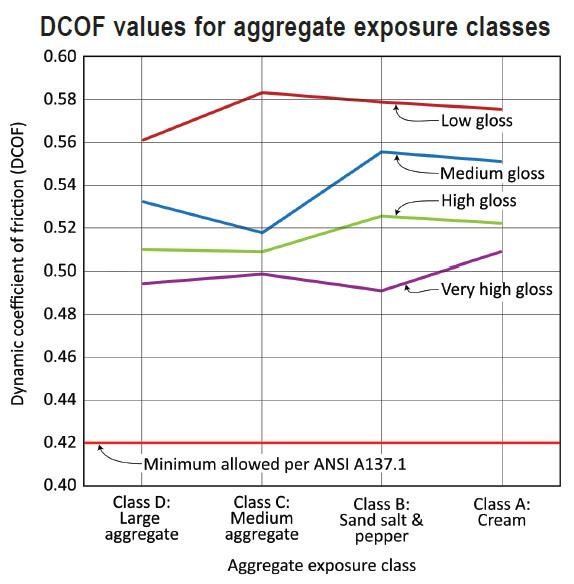 DCOF Values