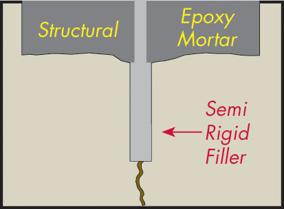 A profile of a repaired joint that allows for slight movement